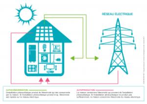 autoconsommation photovoltaïque avec autan solaire